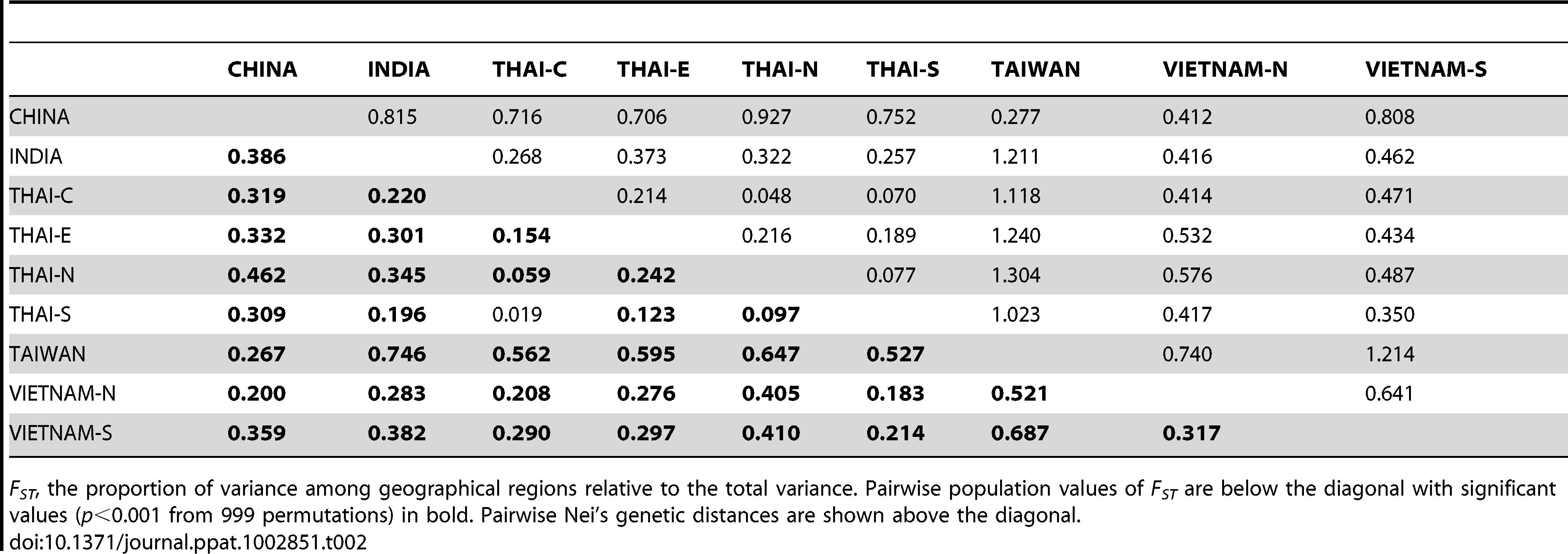 Local population differentiation.