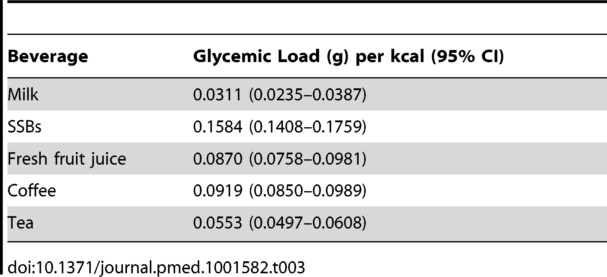 """Effective glycemic load (g) per kcal when accounting for typical serving sizes (g) and energy content (kcals) of beverages <em class=""""ref"""">[45]</em>."""