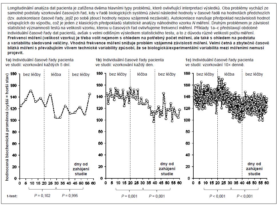 Příklad 1. Statistická analýza longitudinálních dat: problém frekvence vzorkování.