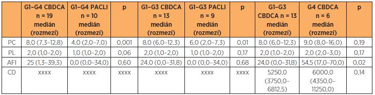 Statistické zhodnocení vlivu PC, PL, AFI a CD na vznik HSR