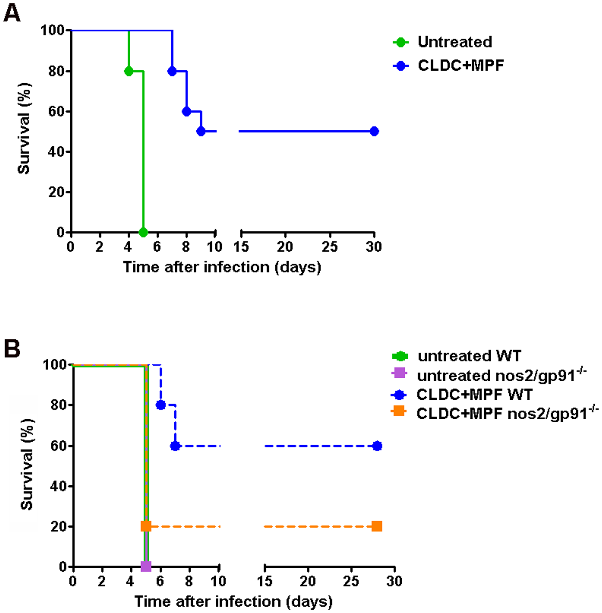 CLDC+MPF enhanced survival of SchuS4 infection <i>in vivo</i>.