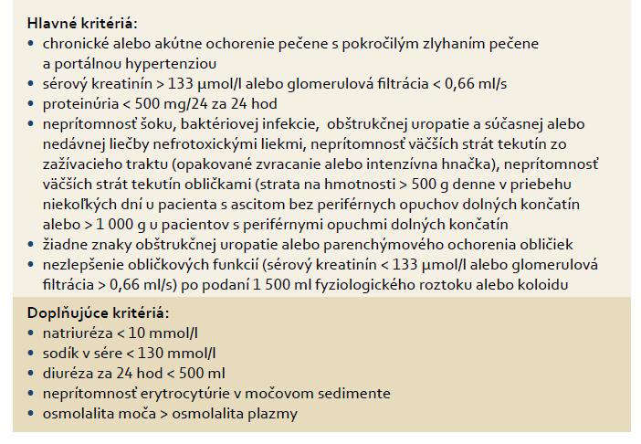 """Diagnostické kritériá hepatorenálneho syndrómu podľa """"International Ascites Club"""" [2]. Tab. 1. Diagnostic criteria of hepatorenal syndrome according to the International Ascites Club [2]."""