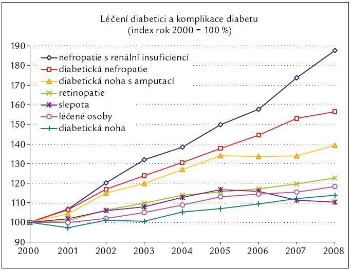 Vývoj komplikací diabetu v České republice [1].