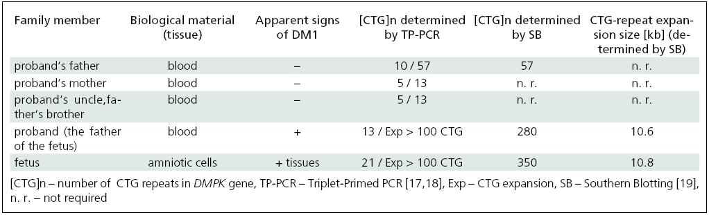 Molecular-genetic analysis (TP-PCR, Southern blotting) of the DM1 family.