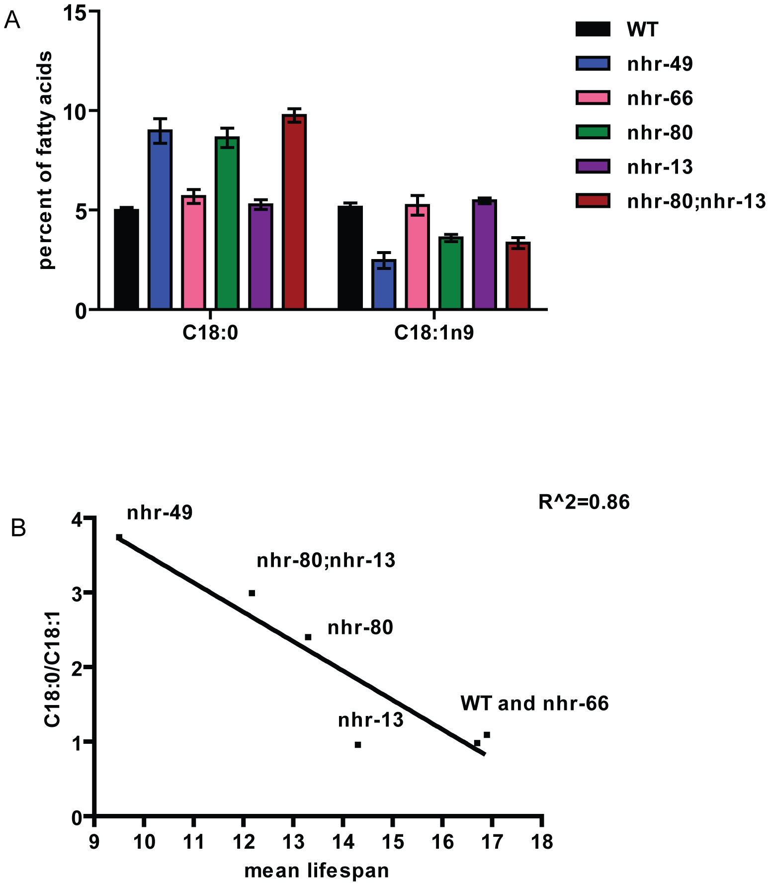 Higher levels of saturated fat in <i>nhr-80;nhr-13</i> and <i>nhr-49</i> animals correlate with shortened lifespans.