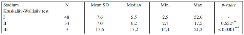 Sérové hladiny TK v jednotlivých nádorových stadiích Tab. 5. Serum levels of TK in individual cancer stages