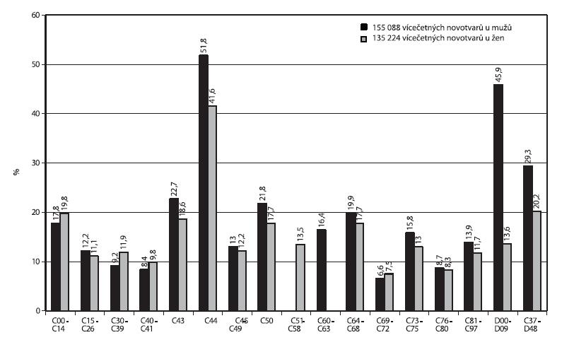 Podíl 290 312 vícečetných novotvarů z 1 486 984 hlášených onemocnění podle diagnóz v letech 1976–2005