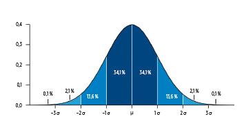 Normální pravděpodobnostní rozložení