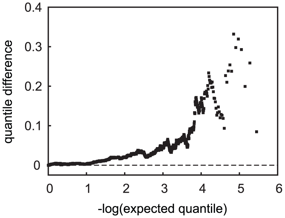 Quantile difference plot of tests of allele frequency differences in <i>APOE ε4</i>-carrier versus non-carrier cases.