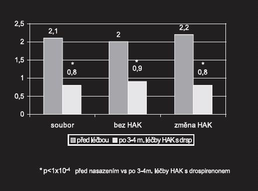Hodnocení fyzických příznaků (otázka č. 14) po 3-4 měsících léčby HAK s drospirenonem
