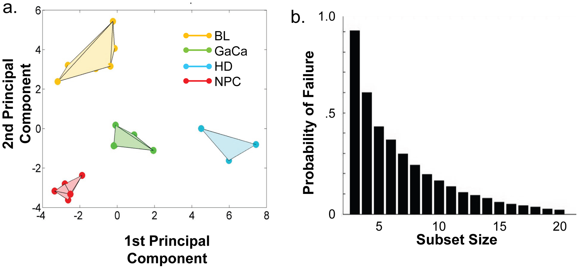 Principal component analysis of miRNA expression in all tumors tested.