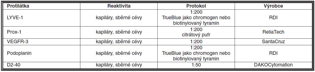 Protilátky pro imunohistochemickou detekci lymfatického endotelu v parafinových řezech