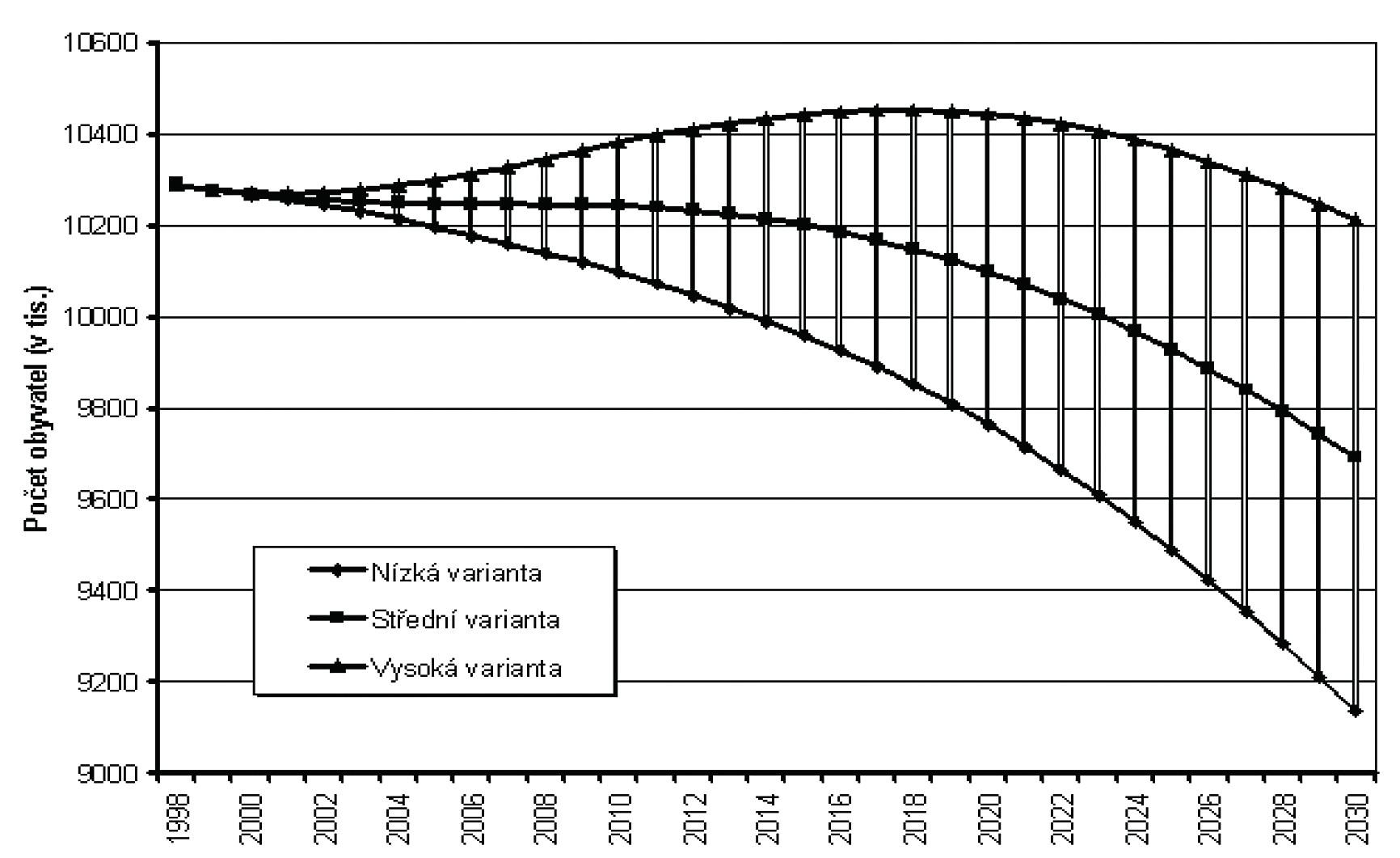 Prognóza růstu populace v ČR do roku 2030 (zdroj: ČSÚ)