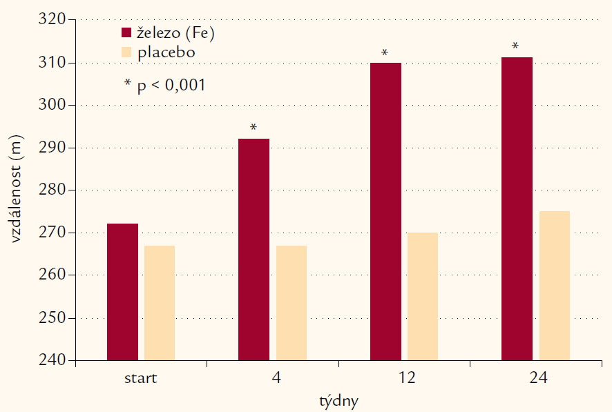 Klinická studie FAIR-HF: výsledky 6minutového testu chůzí. Upraveno podle [13].