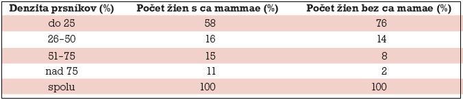Relatívna početnosť podľa percentuálneho rozdelenia denzity prsníkov.