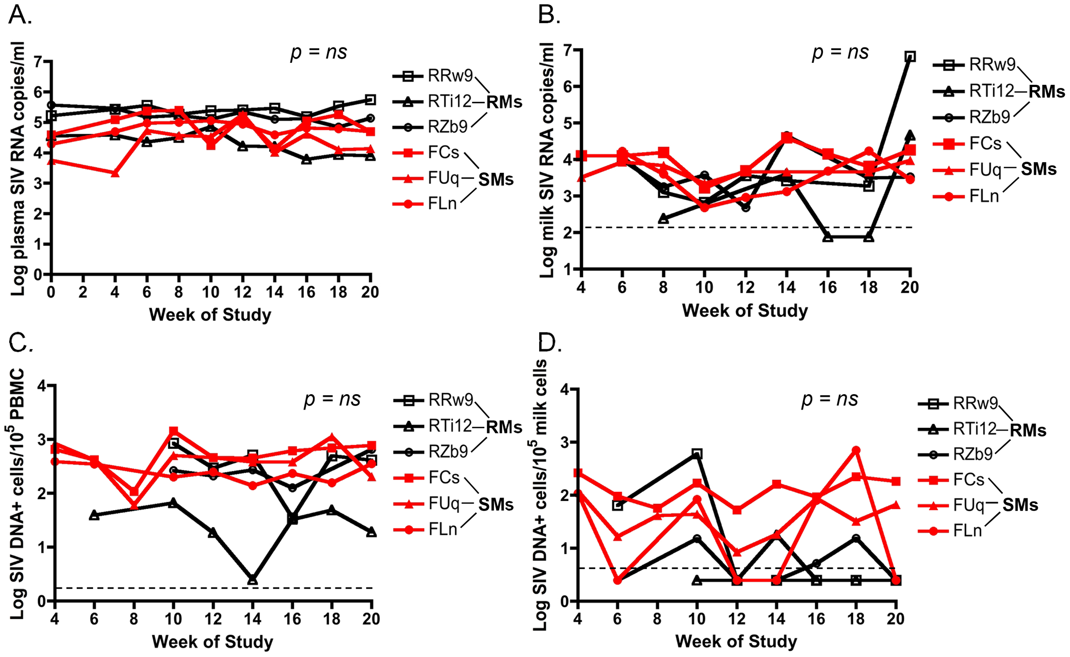 Similar cell-free and cell-associated SIV levels in blood and milk from RMs and SMs following pharmacologic induction of lactation.