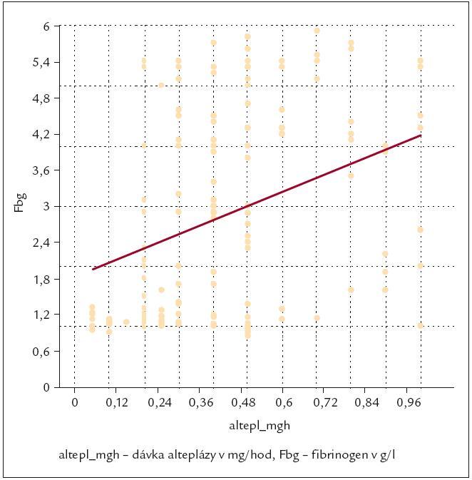 Průběžná dávka alteplázy (v mg/hod) se ukázala závislá na trendu vývoje hladin fibrinogenu (p < 0,001) významněji.