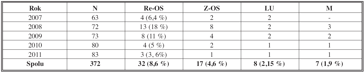 Reoperácie po primárnej OS pre SFH Tab. 1: Reoperations after initial OS of SFH