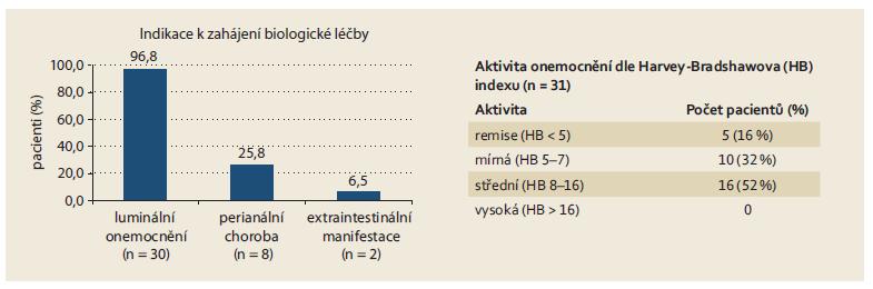 Crohnova choroba – indikace k zahájení léčby vedolizumabem a klinická aktivita. Fig. 2. Crohn's disease – indications for starting vedolizumab treatment and clinical activity.
