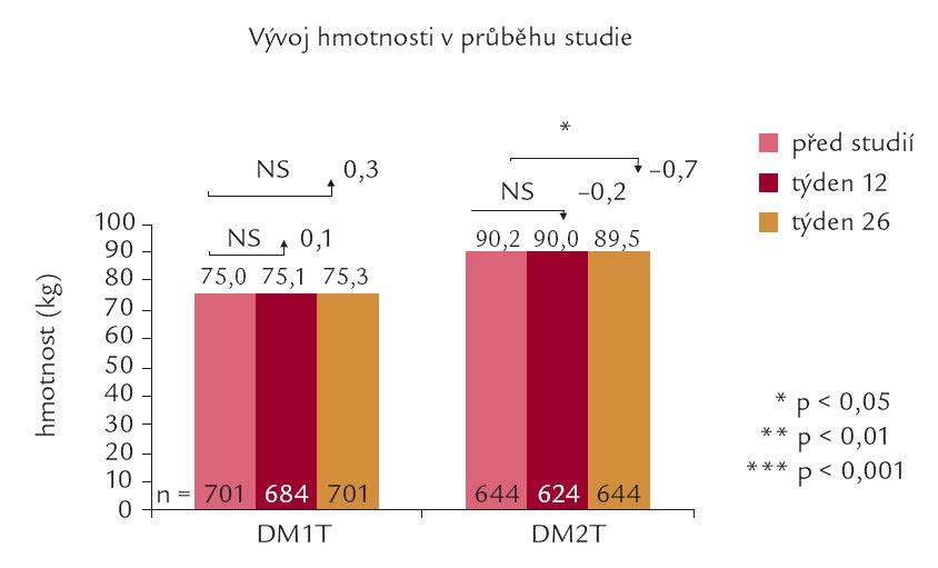 Vývoj hmotnosti nemocných v průběhu studie u nemocných s DM1T a DM2T.