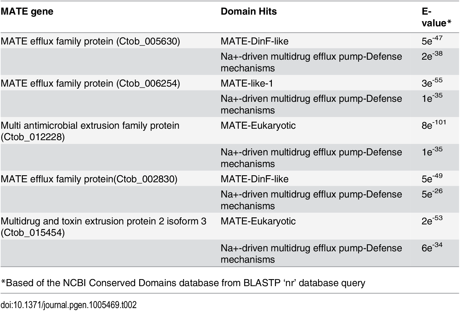 <i>Chrysochromulina</i> MATE domain detail.