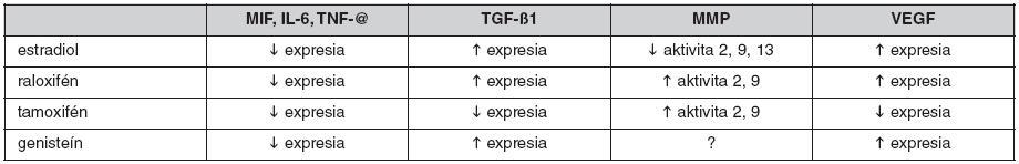 Vplyv modulátorov estrogénových receptorov na kľúčové molekuly zapojené do regulácie hojenia rán (↑ – stimulácia, ↓ – inhibícia, ? – nie je známe)