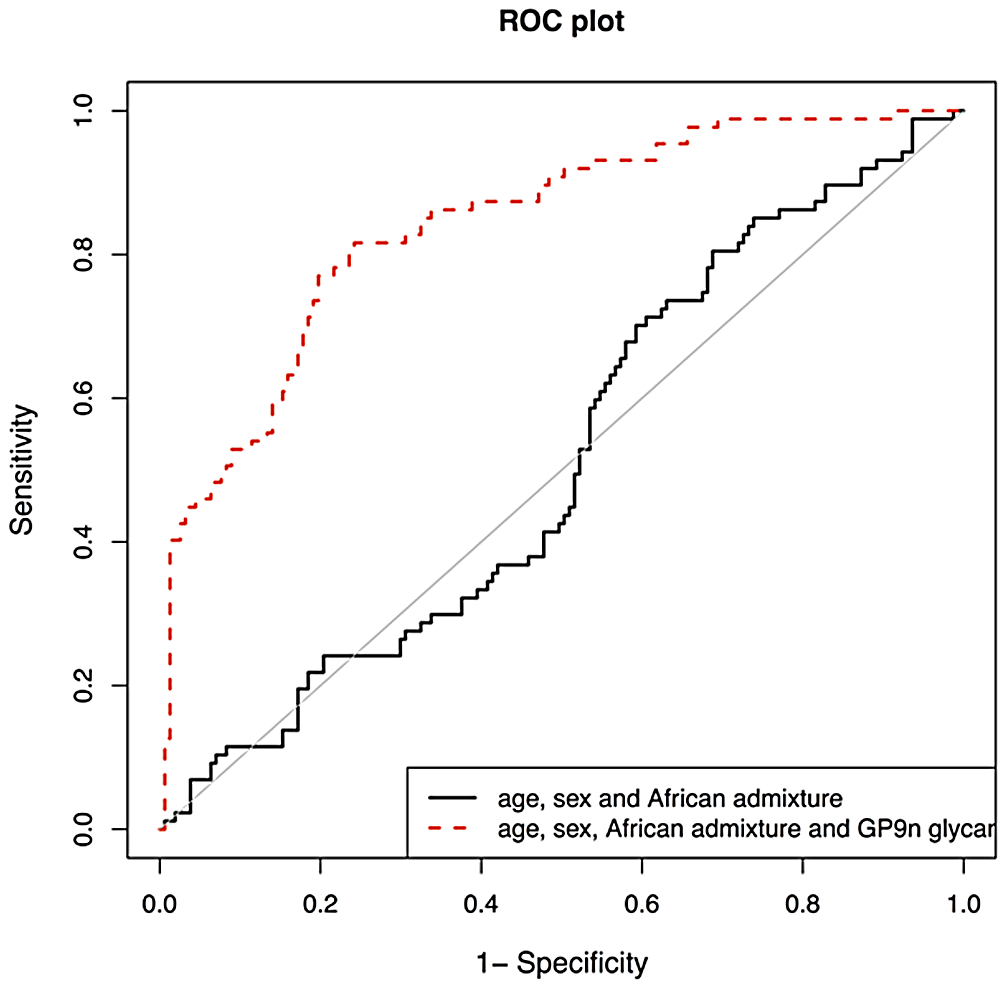 Validation of biomarker potential of IGP48 IgG N-glycan percentage in prediction of Systemic Lupus Erythematosus (SLE) in 101 Afro-Caribbean cases and 183 matched controls.