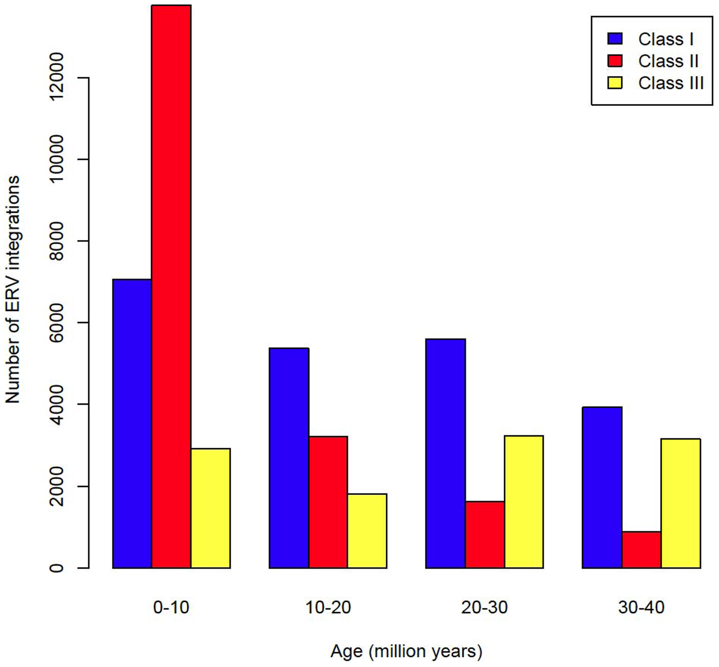 Age distribution of ERVs by class.