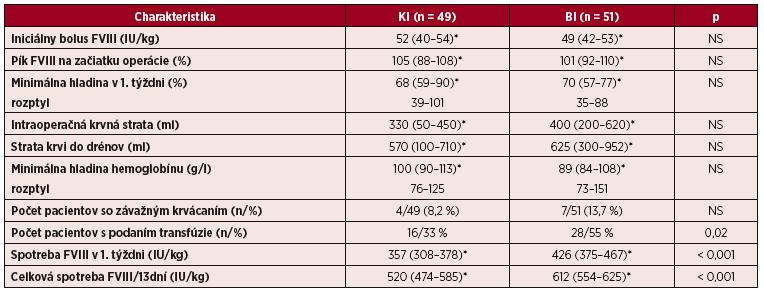 Intraoperačná a pooperačná krvná strata, pokles hemoglobínu, nároky na transfúzie a spotreba FVIII v 1. týždni a v intervale 13 pooperačných dní u pacientov s hemofíliou A pri veľkých operáciách liečených kontinuálnou infúziou (KI) a bolusovými injekciami (BI) FVIII