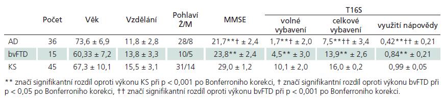 Demografické a výkonové charakteristiky výzkumného souboru, hodnoty jsou uvedené jako průměr ± směrodatná odchylka.