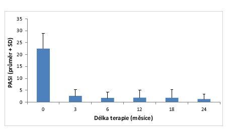Vývoj průměrné hodnoty PASI v čase