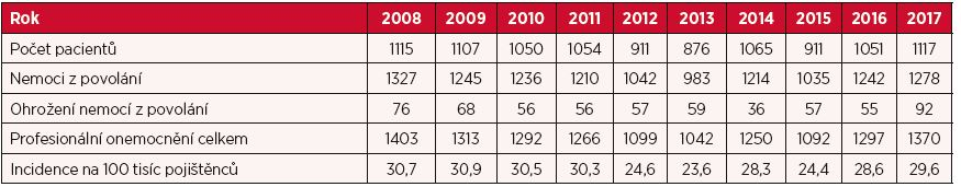 Profesionální onemocnění hlášená v České republice v letech 2008–2017