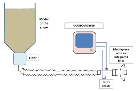 Fig. 2: Model of the snow and experimental setup of the laboratory breathing experiment.