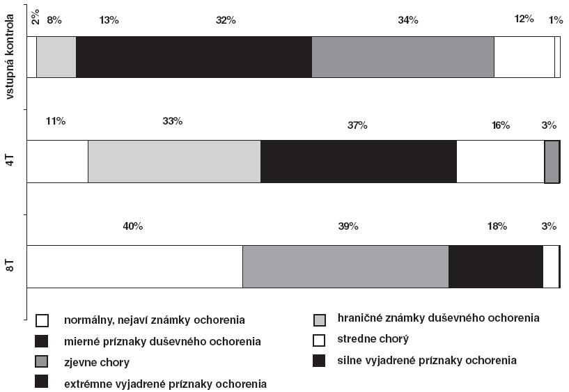 Hodnotenie podľa CGI-S po 4 a 8 týždňoch liečby escitalopramom u pacientov s atypickou depresiou.