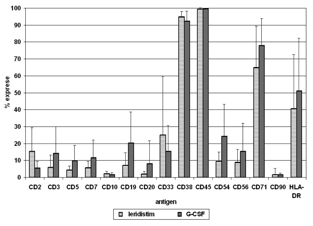 V následujícím grafu jsou uvedeny vážené průměryexprese antigenů na CD34+ buňkách v periferní krvi u pacientů stimulovaných leridistimem a G-CSF včetně směrodatných odchylek