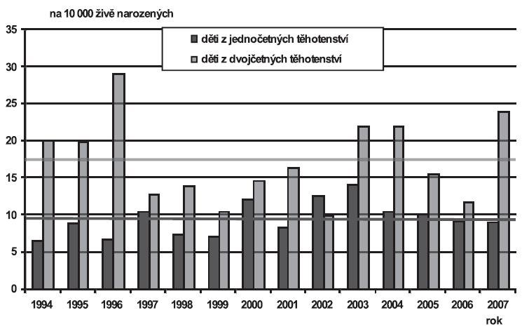 Vrozené vady diagnostikované u narozených dětí podle četnosti těhotenství (jedináčci/dvojčata), Česká republika, 1994 – 2007; Skupina - Vrozené vady nervové soustavy (Q00-Q07)