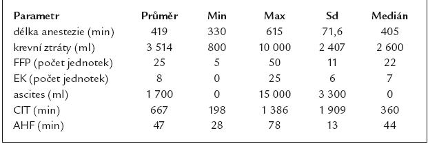 Intraoperační parametry (CIT – doba studené ischemie, AHF – čas anhepatické fáze).