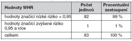 Hodnoty waist to hip ratio (WHR)