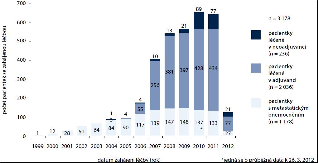 Počet pacientek léčených trastuzumabem v různých fázích onemocnění – rok zahájení léčby.
