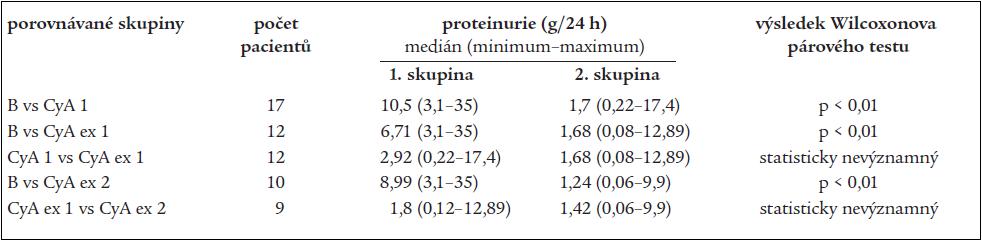 Porovnání hodnot proteinurie.