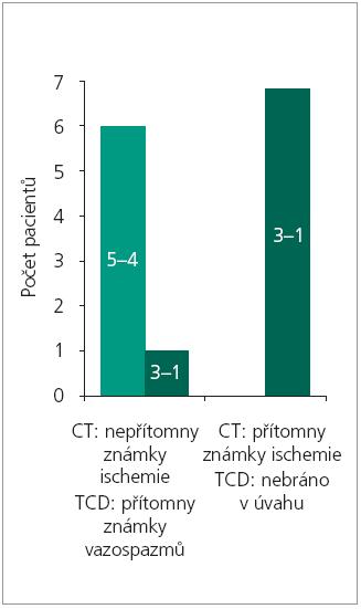Analýza pacientů skupiny vlastní studie. Pacienti jsou rozděleni do 2 skupin (pravé a levé pole grafu) dle výskytu ischemií na CT a výsledku TCD. V rámci obou skupin jsou dále rozděleni na podskupiny podle GOS (5–4 jako dobrý výsledek léčby, 3–1 jako špatný výsledek léčby, GOS je v obrázku zaznačeno jako číslo ve sloupcích). Dobrých výsledků léčby bylo dosaženo pouze u pacientů bez ischemií na CT (jedná se o pacienty se zrychlenými toky na TCD). Naopak vždy špatných výsledků léčby bylo dosaženo u pacientů s ischemiemi na CT.