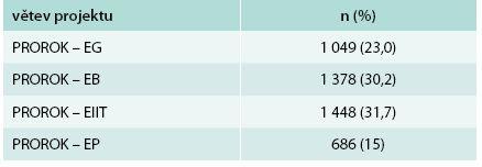 Počty pacientů v jednotlivých větvích dle nasazené léčby