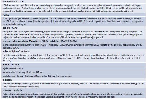 Tab. 15.30 | Súhrn informácií o efekte PCSK9 na metabolizmus LDL-receptorov a efekt monokolnálnych protilátok – inhibítor PCSK9 – na lipidové spektrum