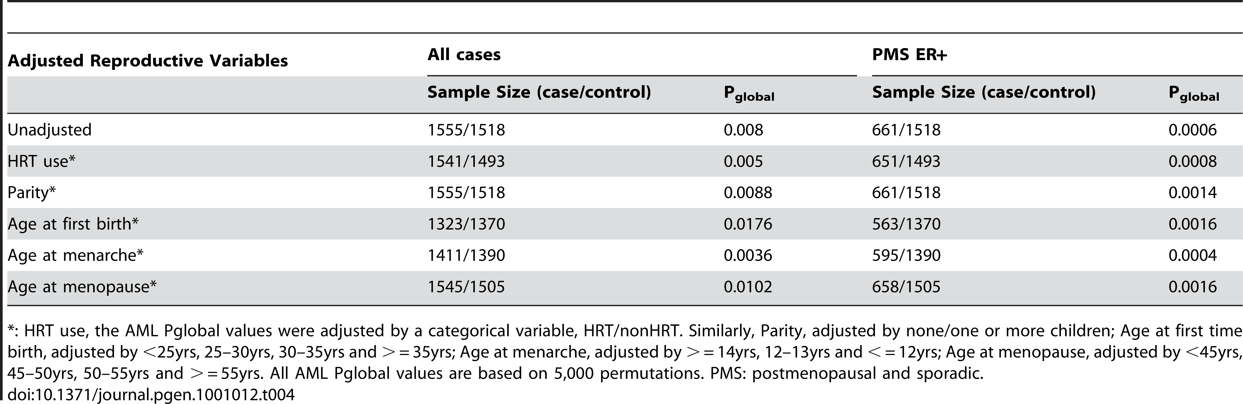 P<sub>global</sub> values for the androgen-to-estrogen sub-pathway for all cases and for PMS ER+ cases in the Swedish sample set, adjusted for reproductive and hormone risk factors.