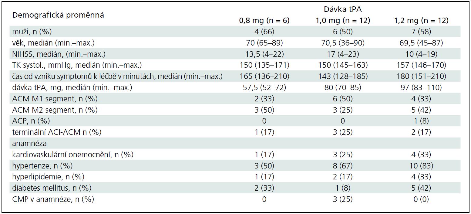 Demografické údaje ve třech skupinách různých dávek tPA (0,8; 1,0 a 1,2 mg/kg).