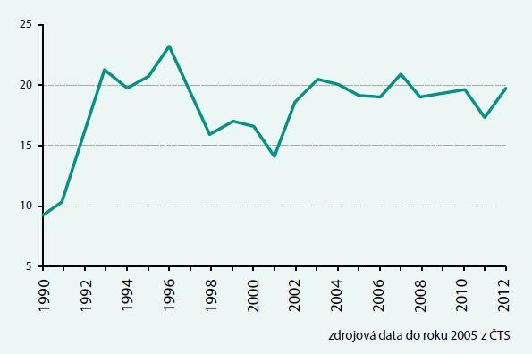 Počet kadaverózních dárců orgánů na milion obyvatel v ČR 1990–2012