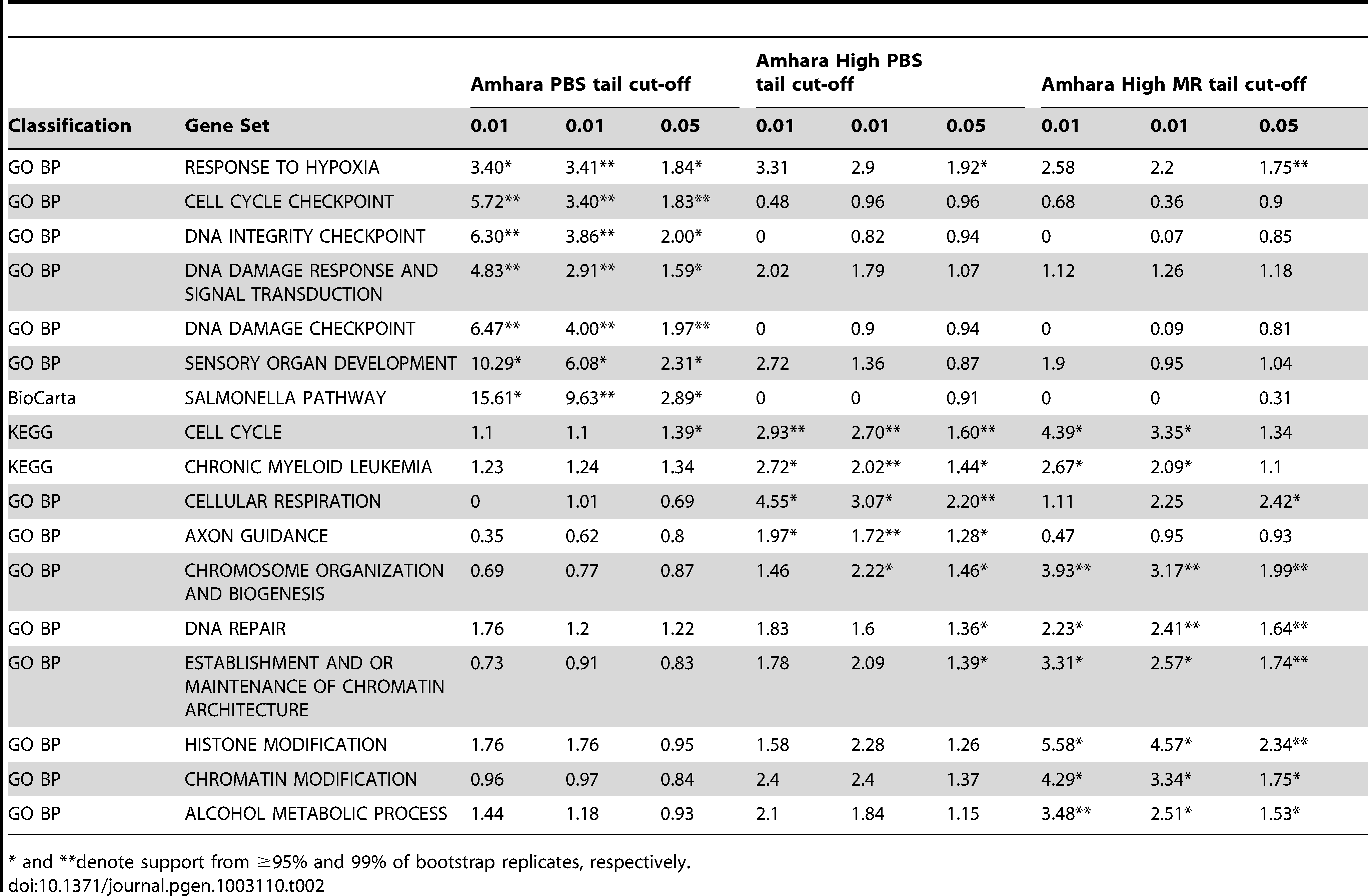 Biological pathways for which a significant excess of genic relative to all other genic SNPs are observed for all three tail cut-offs of the Amhara PBS, Amhara High PBS, or Amhara High MR distributions, respectively.