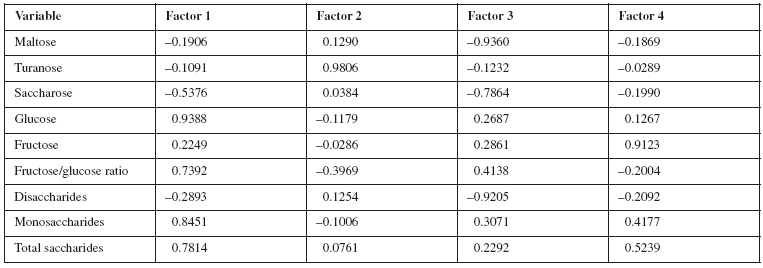 Saturation of variables for four principal components as determined by principal component analysis content: Slovak honey, Croatia honey, France honey