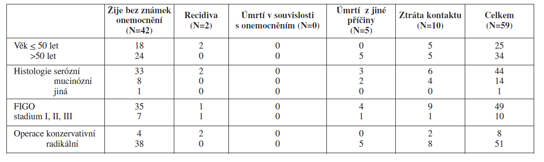 Klinické a histopatologické parametry u pacientek s BOT