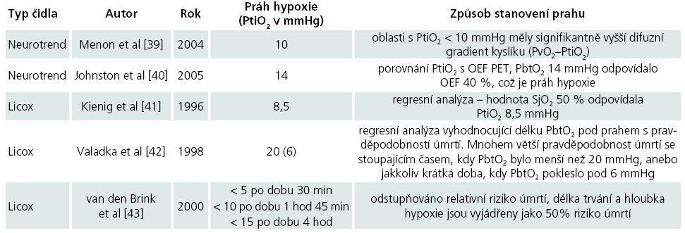 Prahy hypoxie dle různých autorů.